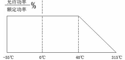 RXG20型线绕波纹电阻器